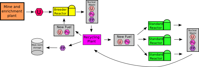 A picture of a breeder recycle fuel cycle.