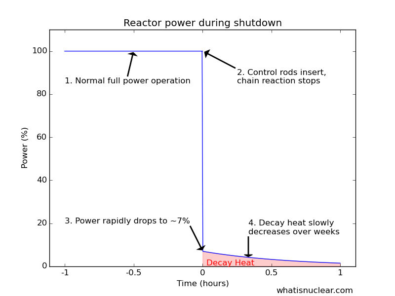 The relative power during a reactor     shutdown showing decay heat