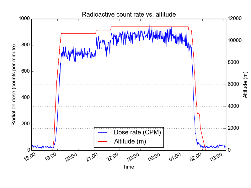 radioactive dose vs. altitude on a commercial flight