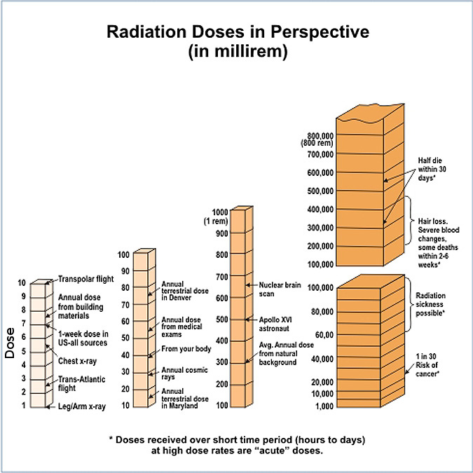 Radiation doses in perspective (from the NRC).