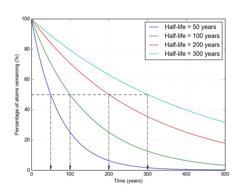 Graph of atoms vs. time for different half-lives