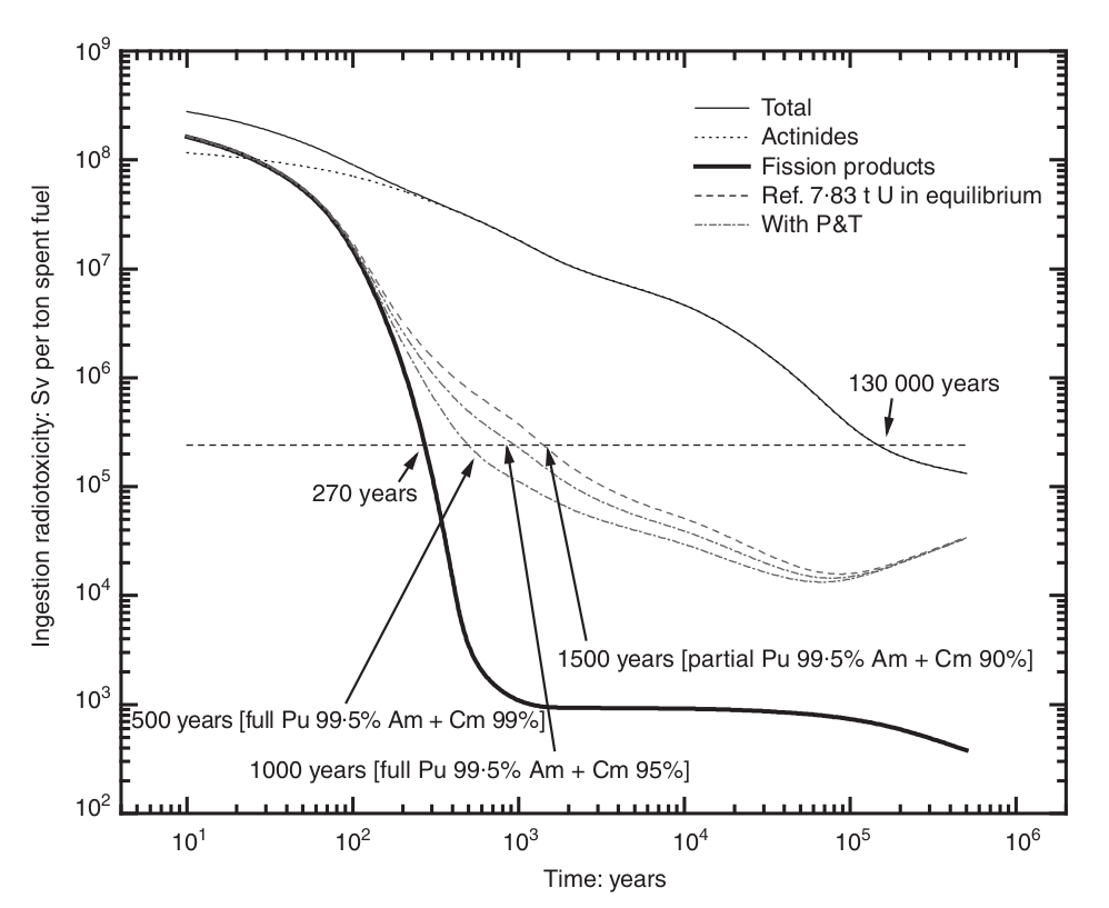 Graph showing radiotoxicity of nuclear waste decaying over time