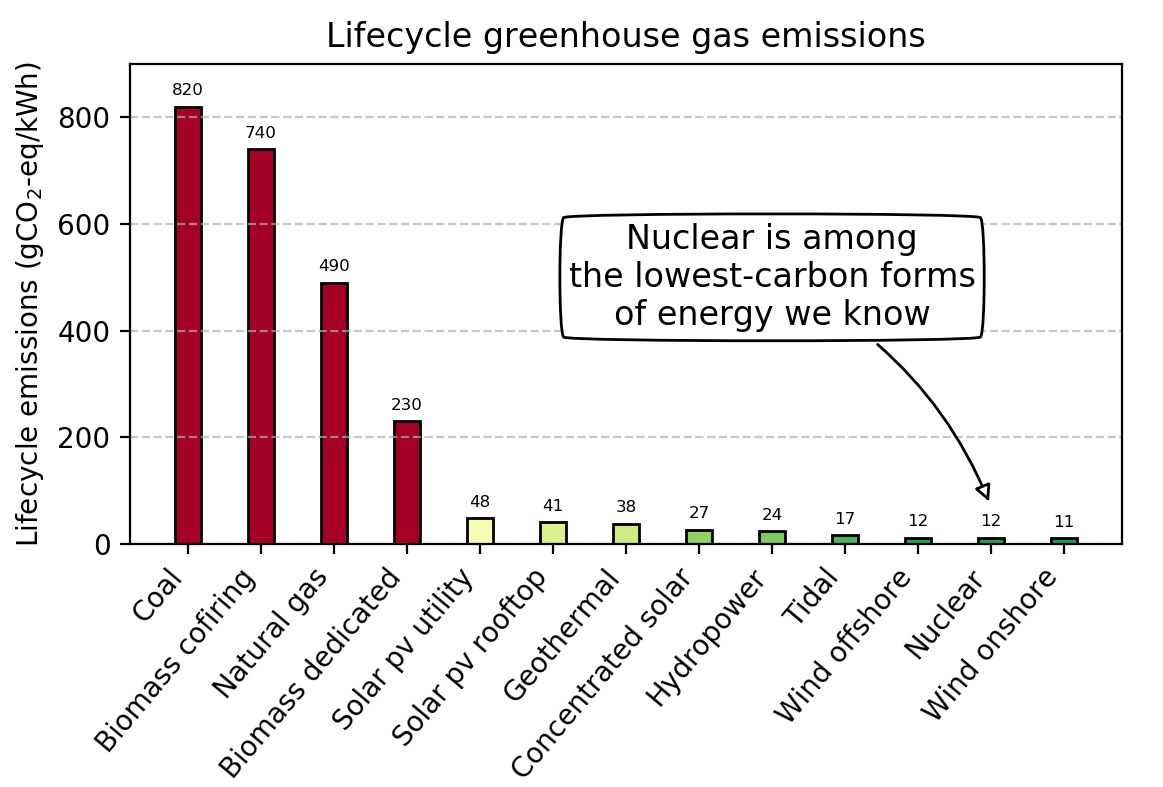 graph showing carbon intensity of energy sources in grams CO2-equivalent per kilowatt electric generated. Fossil and biomass are bad, in the 400-800 range. Solar PV is 40. Hydro is 24. Nuclear is 12. Wind is 11. There is an arrow saying that nuclear is among the lowest carbon forms of energy we know.