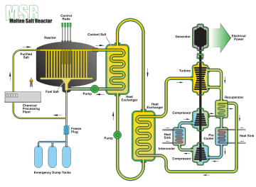 Molten salt reactor schematic from GenIV