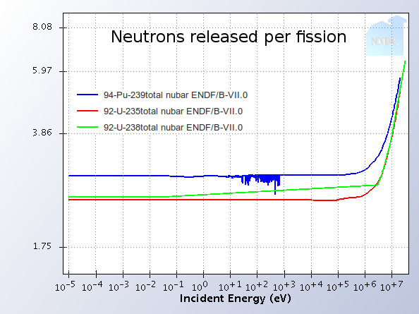 plot of neutrons per fission as a function of energy for uranium and plutonium