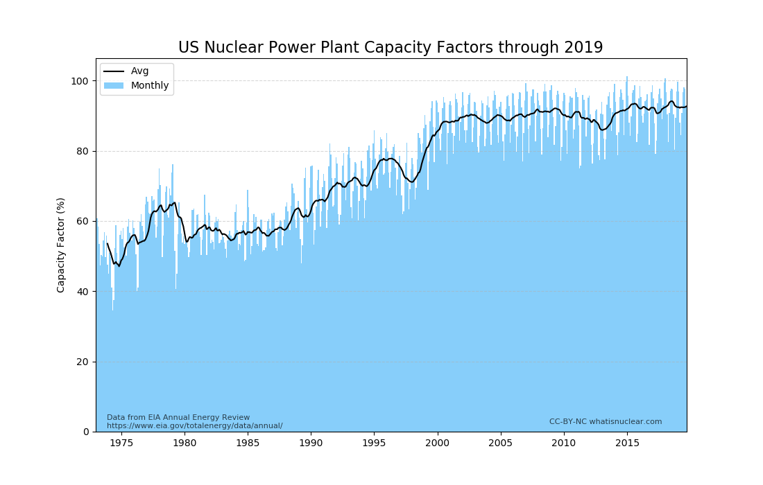 US nuclear capacity factors through 2019