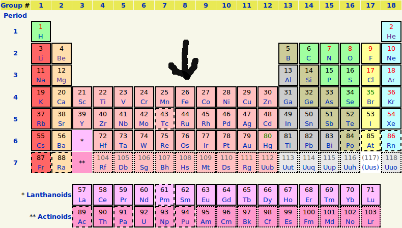 Periodic table of elements (from wikipedia)