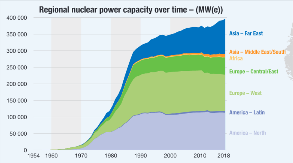 Nuclear capacity vs. time from IAEA