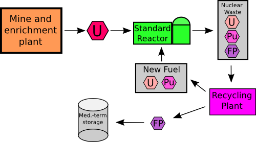 A picture of a MOX recycle fuel cycle.