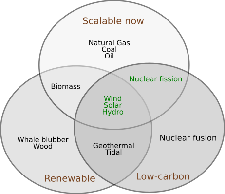 Venn diagram showing nuclear, wind, solar, and hydro being good choices.