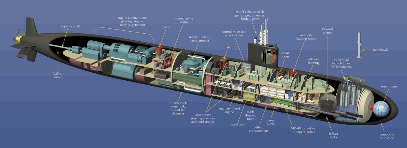 A fast attack submarine cutaway from the Smithsonian.