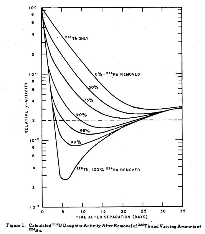Figure showing a reduction in gamma dose to 3% as you chemically purify a U-232 sample.