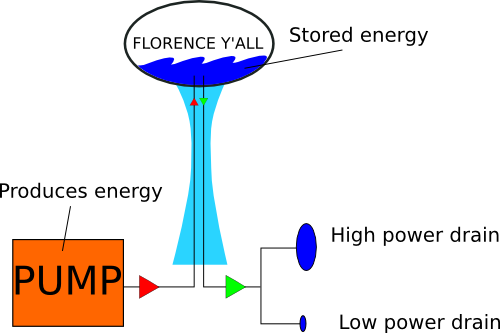 Water Tower as energy storage analogy